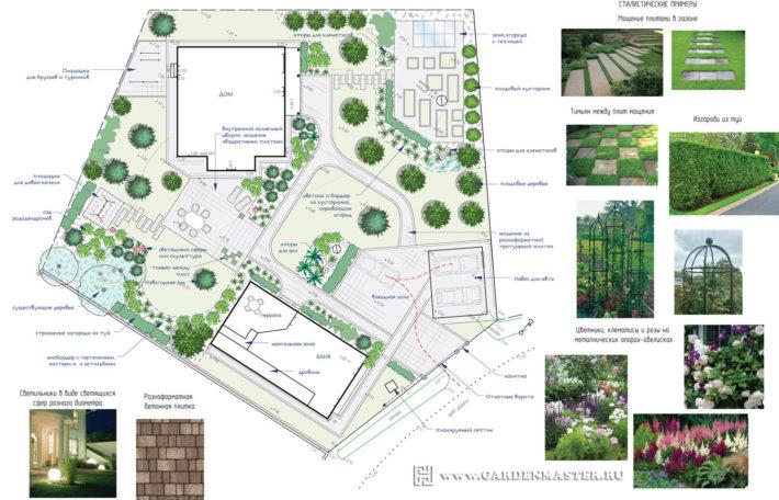 Ландшафтный дизайн. Проект участка 20 соток